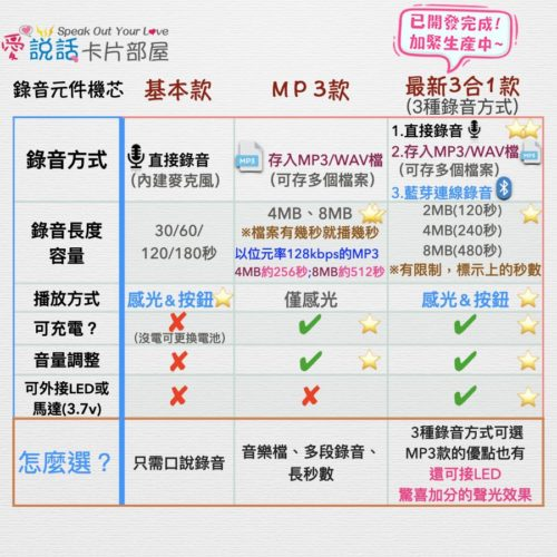 ispeakcard_recordable_device_compare_20210430_900_ontheway愛說話卡片錄音元件機芯種類比較